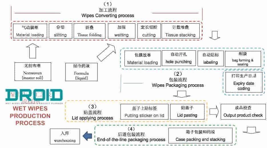 wet wipes manufacturing process - FAQ's